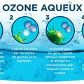Small ozone aqueux